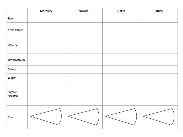 inner planets print a chart - photo #6