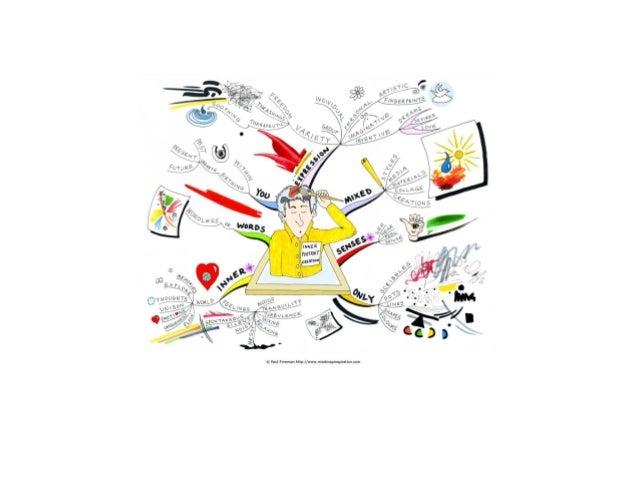 Inner portrait creation Mind Map
