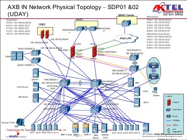 in network diagram      network