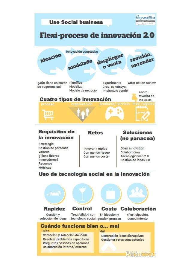 Social business en el proceso de innovación