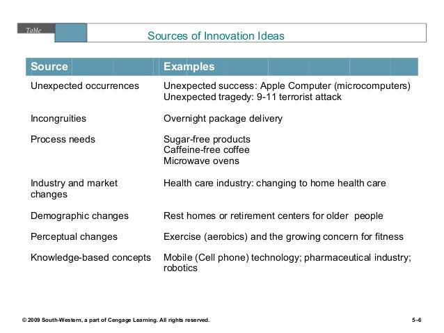 7 sources of innovation pdf