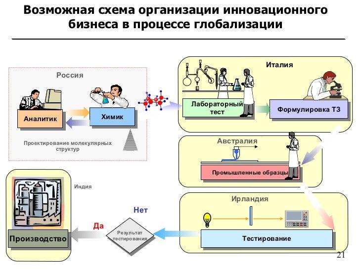 Нет Да Производство Россия
