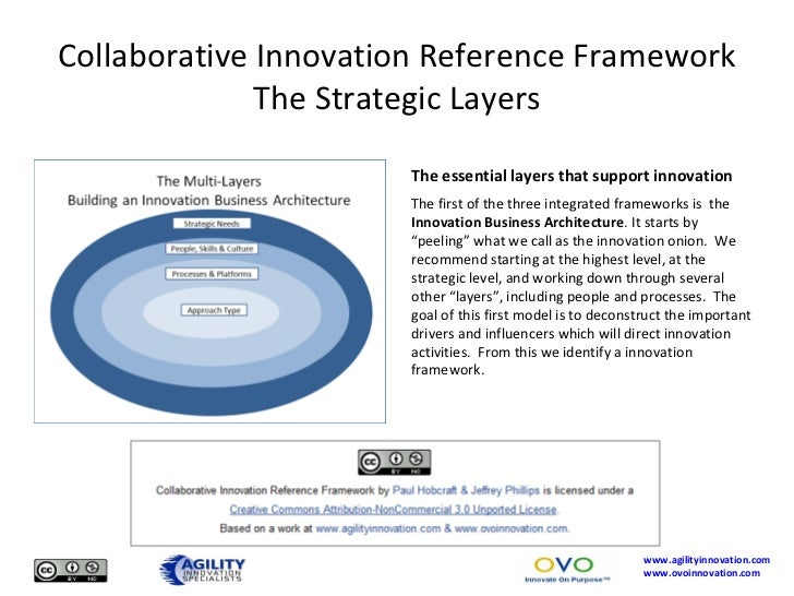 Collaborative Innovation Reference Framework The Strategic Layers <ul><li>The essential layers that support innovation </l...