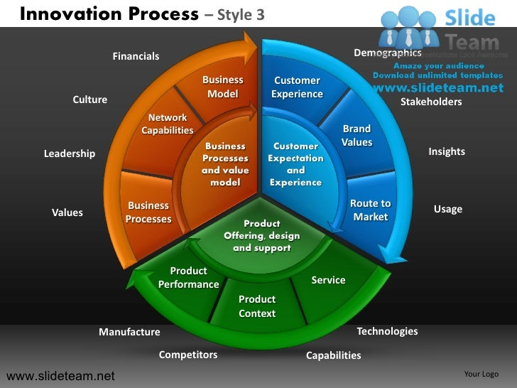 Innovation decision making new product development process style design 3 powerpoint presentation slides.