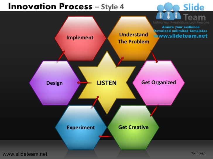 Innovation Process – Style 4                         Implement             Understand                                     ...