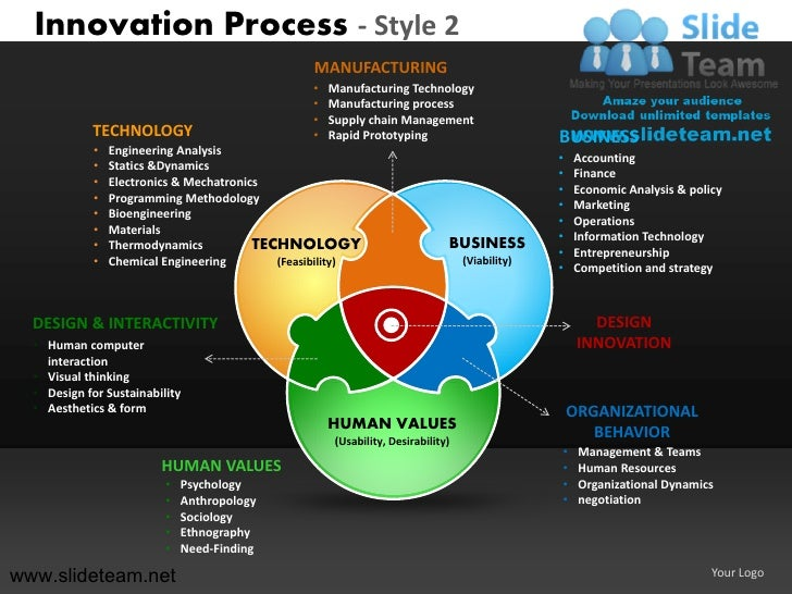 Innovation Process - Style 2                                                  MANUFACTURING                               ...