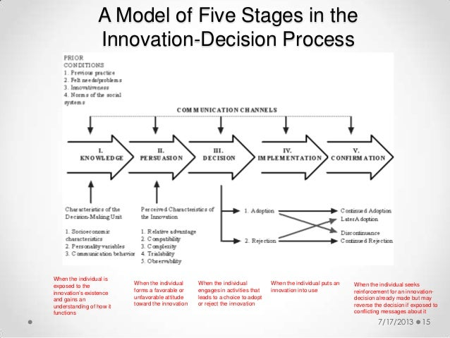 the issue of the dss adoption process and its complexity The process of adopting innovations in organizations: three cases of hospital innovations andrew h van de ven it is increasingly being recognized that the process of adopting innovations in and by organizations is far more complex than it is by individuals.