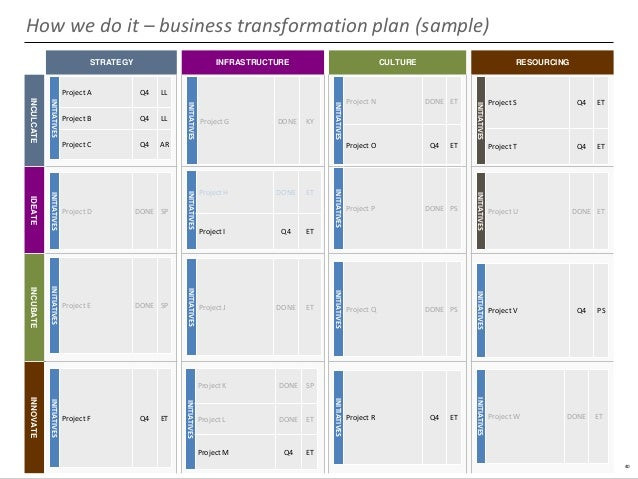 Business transformation plan