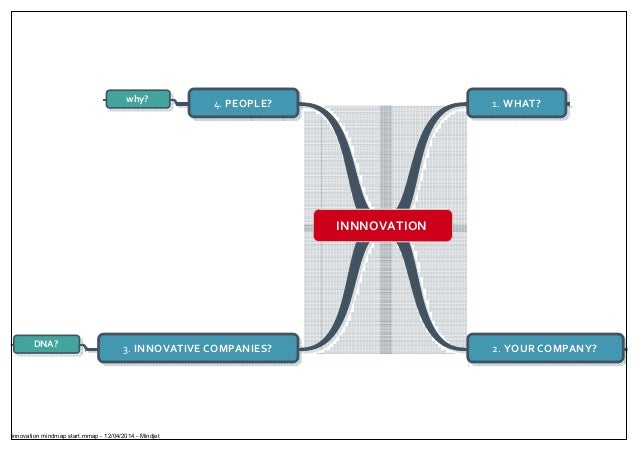 INNNOVATION 1. WHAT? 2. YOUR COMPANY?3. INNOVATIVE COMPANIES?DNA? 4. PEOPLE?why? innovation mindmap start.mmap - 12/04/201...