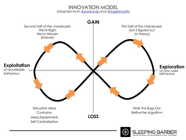 INNOVATION MODEL                                    Adapted from @ponbook and @rogerlmartin                               ...