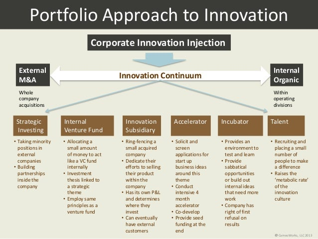 Portfolio Approach to Innovation Corporate Innovation Injection External M&A Internal OrganicInnovation Continuum • Recrui...