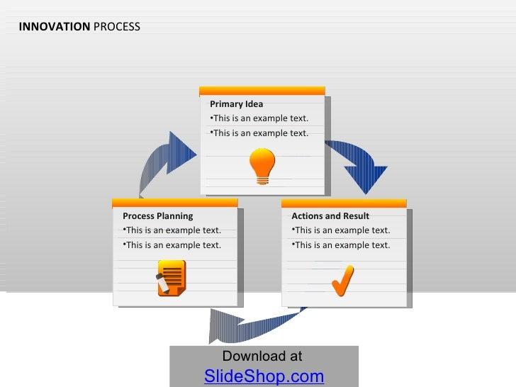 Innovation process animated