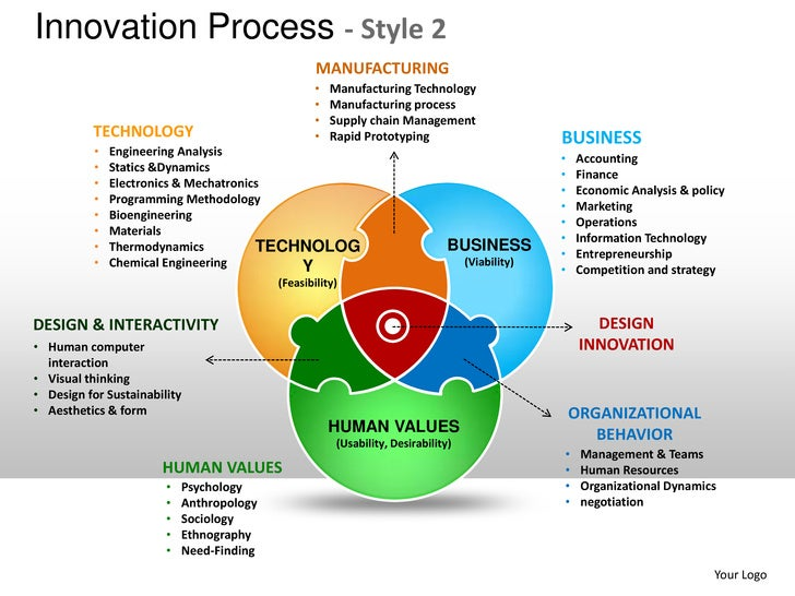 Innovation Product Design Planning Process Style 2 Powerpoint Present