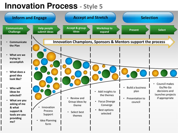 Innovation Process - Style 5    Inform and Engage                    Accept and Stretch                              Selec...