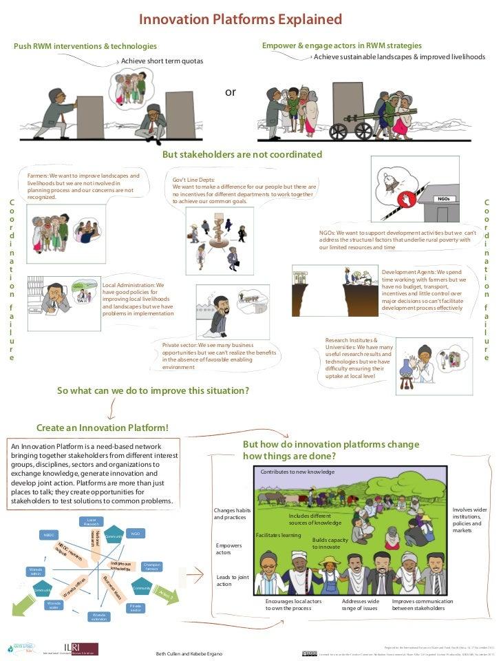 Innovation platforms explained