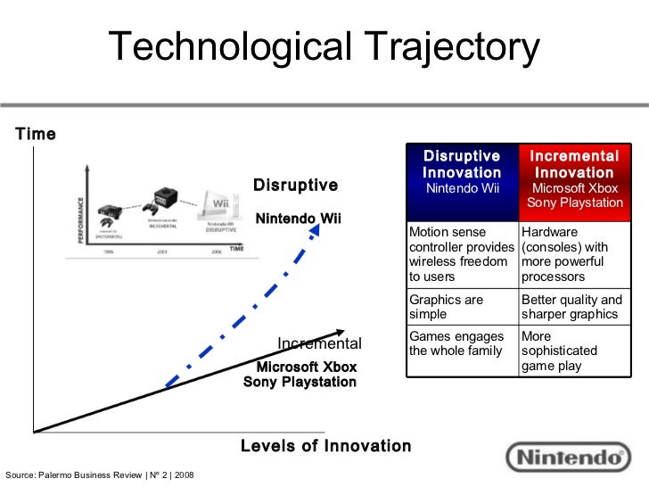 was wii a disruptive technology With the right business models, these technologies could be at the core of future disruptive change nintendo's wii technology moves past the game.