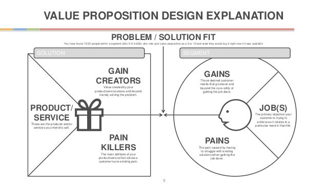 What Is Value Proposition Design Sustainable Fashion