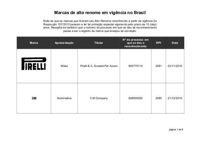 Marcas de alto renome em vigência no Brasil Note-se que as marcas que tiveram seu Alto Renome reconhecido a partir da vigê...