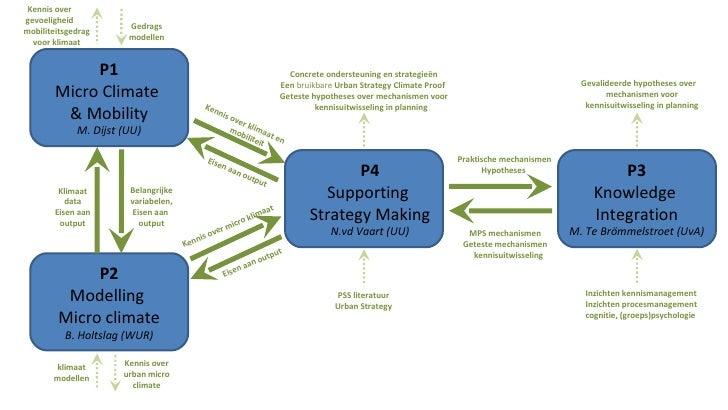 MPS mechanismen Geteste mechanismen kennisuitwisseling Praktische mechanismen Hypotheses Inzichten kennismanagement Inzich...