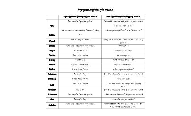 PYPGutz: Inquiry Topics Week 2 Topic/question driving inquiry Week 1  Topic/question driving inquiry Week 2  Parts of the ...