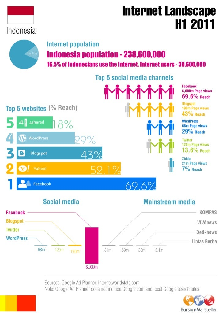 B-M Indonesia digital landscape INFOGRAPHIC H1 2011