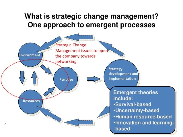 strategic change models Click to launch & play an online audio visual presentation by prof david wilson on models for strategic change: an overview from strategic management, part of a collection of online lectures.