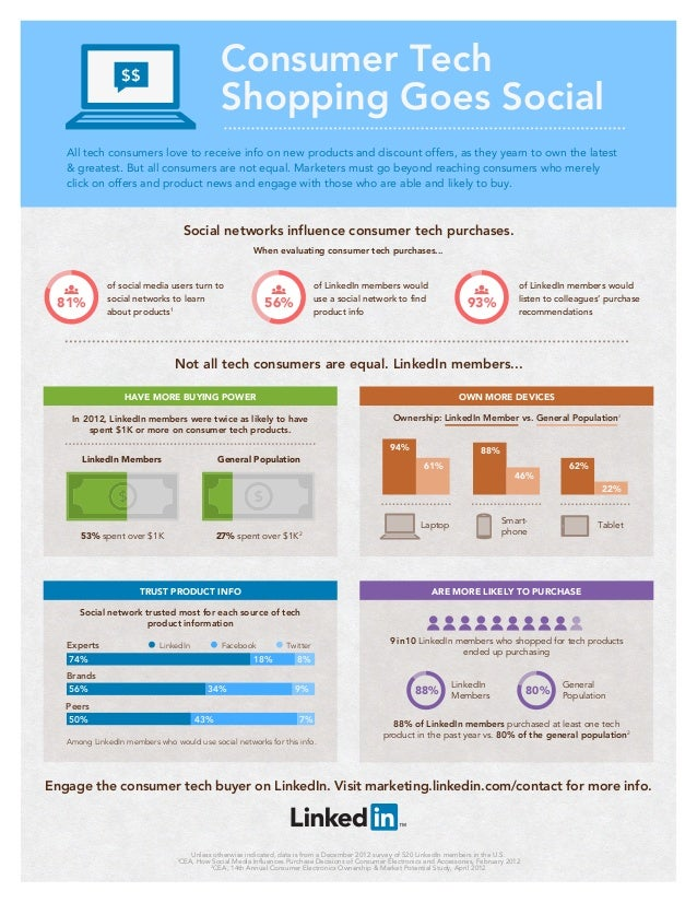 Consumer Tech Shopping Goes Social: Infographic