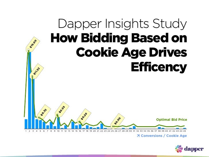 Dapper Insights Study                                     How Bidding Based on                        00                  ...