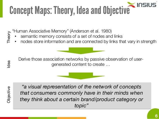 "Human Associative Memory ""human Associative Memory"""