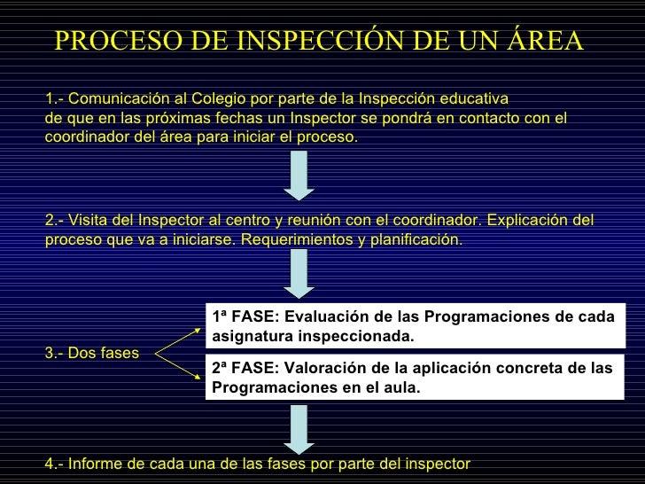 PROCESO DE INSPECCIÓN DE UN ÁREA  1.- Comunicación al Colegio por parte de la Inspección educativa de que en las próximas ...