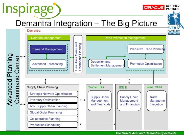 demantra integration the big picture demantra demand management trade ...
