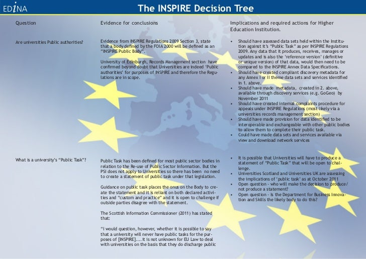 A Decision Tree for INSPIRE Compliance