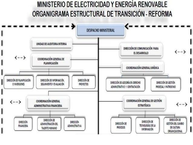 Despacho Ministerial. • Proponer y aplicar políticas para el sector de electricidad, energía renovable y energía atómica, ...