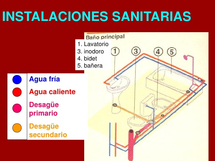 Instalacion Bidet Baño:Instalaciones sanitaria y gas 2010