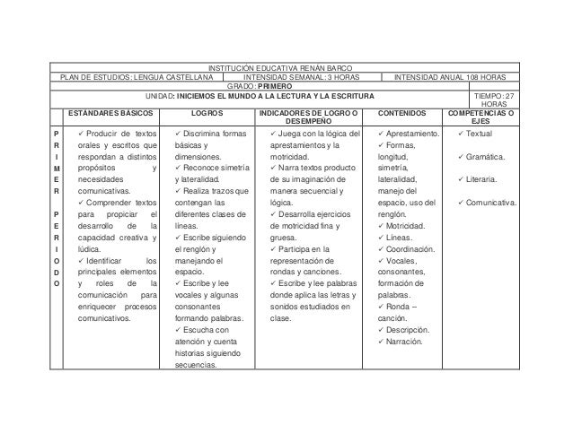 INSTITUCIÓN EDUCATIVA RENÁN BARCO PLAN DE ESTUDIOS: LENGUA CASTELLANA INTENSIDAD SEMANAL: 3 HORAS INTENSIDAD ANUAL 108 HOR...