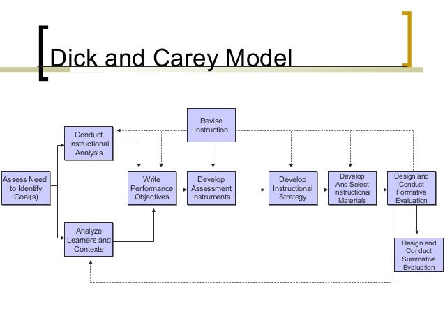 Dick And Carey Instructional Design Model Hot Brunette Porn