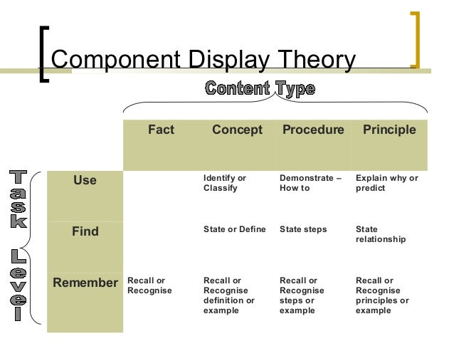 instructional design models examples