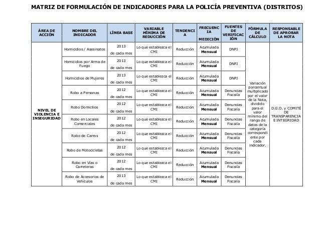 MATRIZ DE FORMULACIÓN DE INDICADORES PARA LA POLICÍA PREVENTIVA (DISTRITOS)  ÁREA DE ACCIÓN NOMBRE DEL INDICADOR LÍNEA BAS...