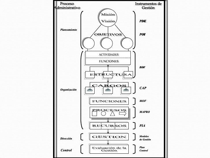 Instrumentos de gestion rof, mof, mapro, ipra 01.10