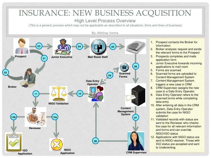 Insurance new business process diagram