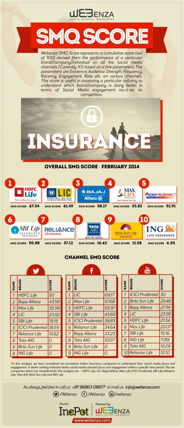 SMQ Analysis for Insurance Companies in India - Feb'14 Issue