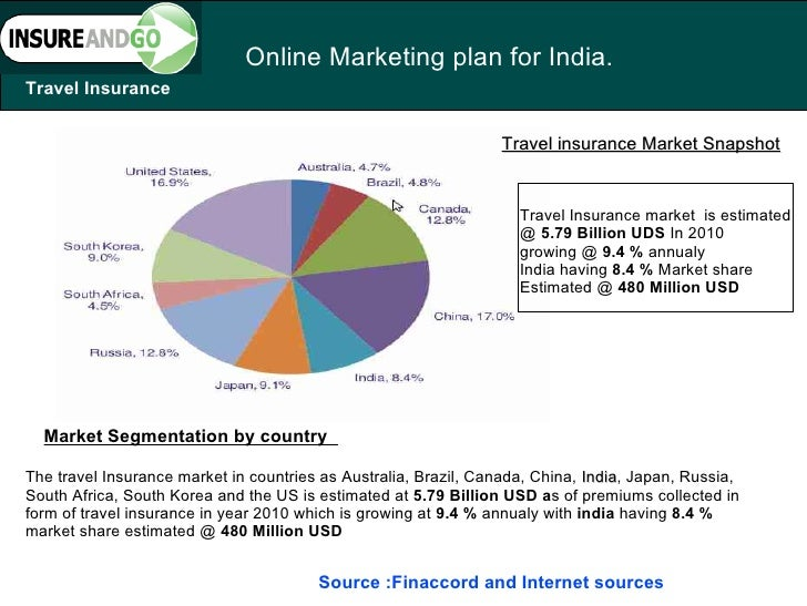 Online insurance marketing : Budget car insurance phone number