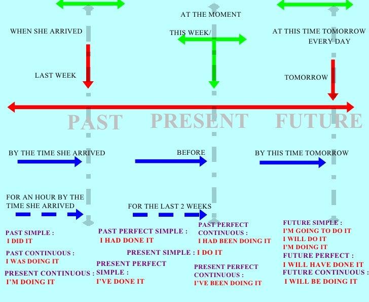 Int3 Grammar Tense Revision
