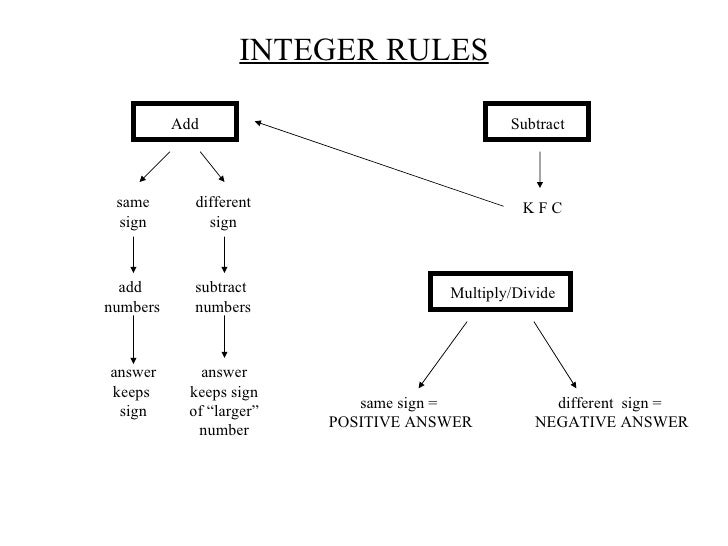 Gallery For > Integers Rules