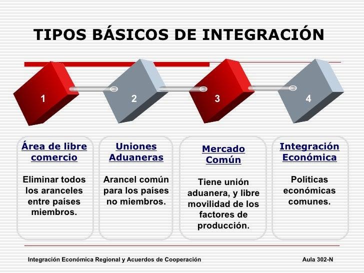 Integraci n econ mica regional y acuerdos de cooperaci for Tipos de calefaccion economica