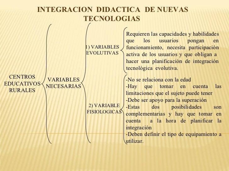 INTEGRACION  DIDACTICA   DE NUEVAS TECNOLOGIAS  CENTROS EDUCATIVOS RURALES 1) VARIABLES EVOLUTIVAS Requieren las capacidad...