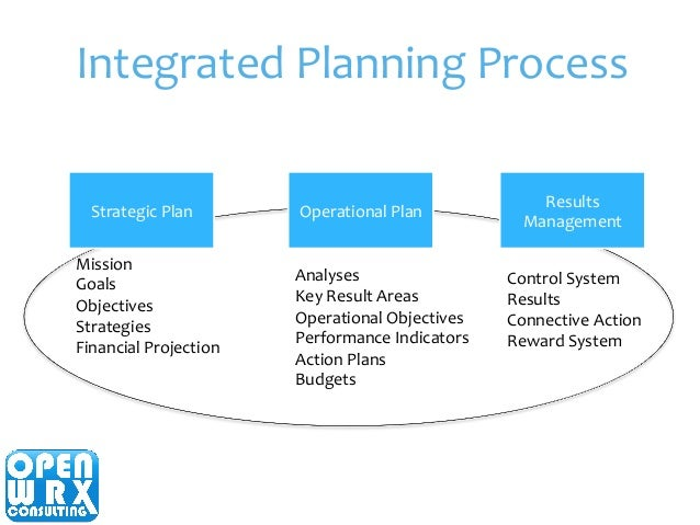 methods to monitor and control the implementation of a strategic plan Strategy includes processes of formulation and implementation strategic planning strategic plan of methods of measuring and monitoring progress.