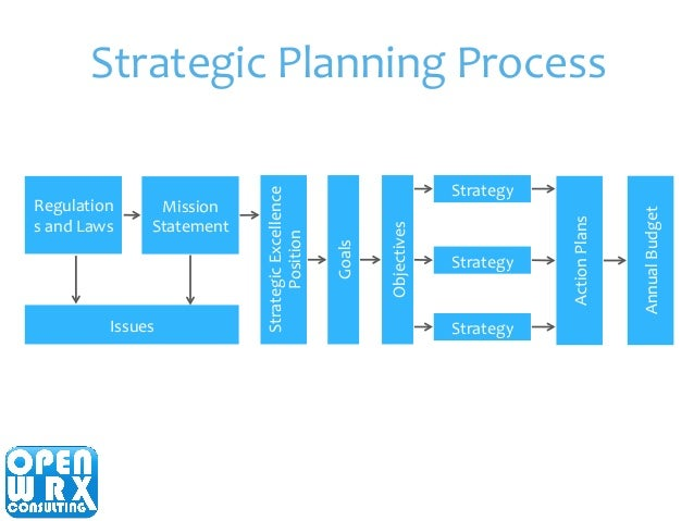 process of business planning The business continuity planning process involves the recovery, resumption, and maintenance of the entire business, not just the technology component.