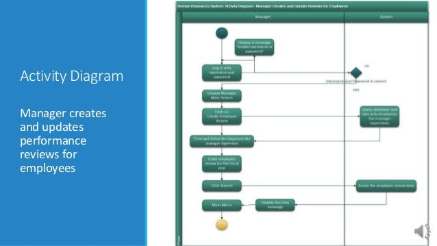 integrated human resources system   introduction  use case diagra activity diagram update employee information
