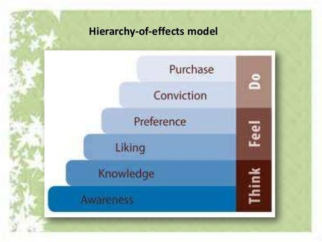 Essay on integrated marketing communications